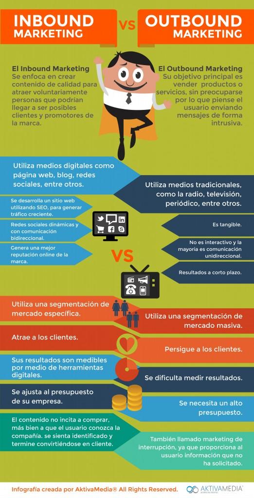 Infografia-Inbound-Marketing-marketinginbound.cl
