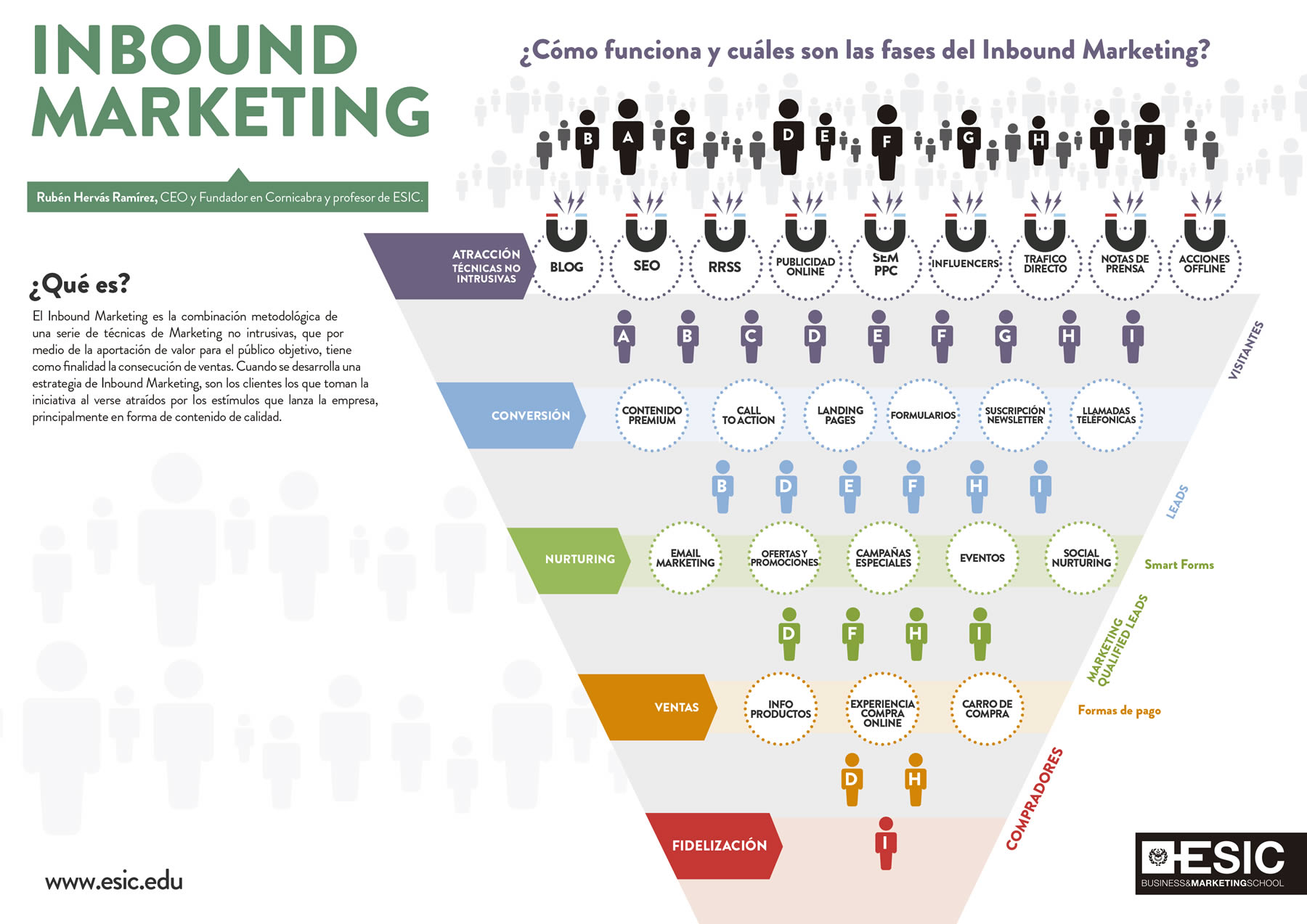 infografia-inboundmarketing