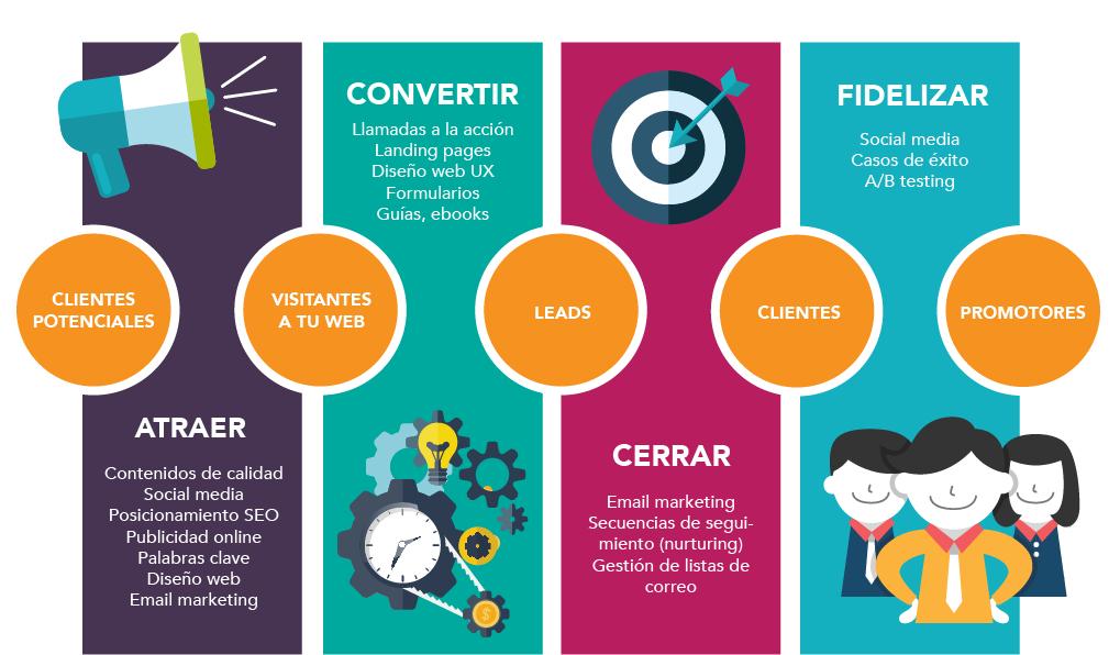 proceso-inbound-marketing-marketinginbound.cl
