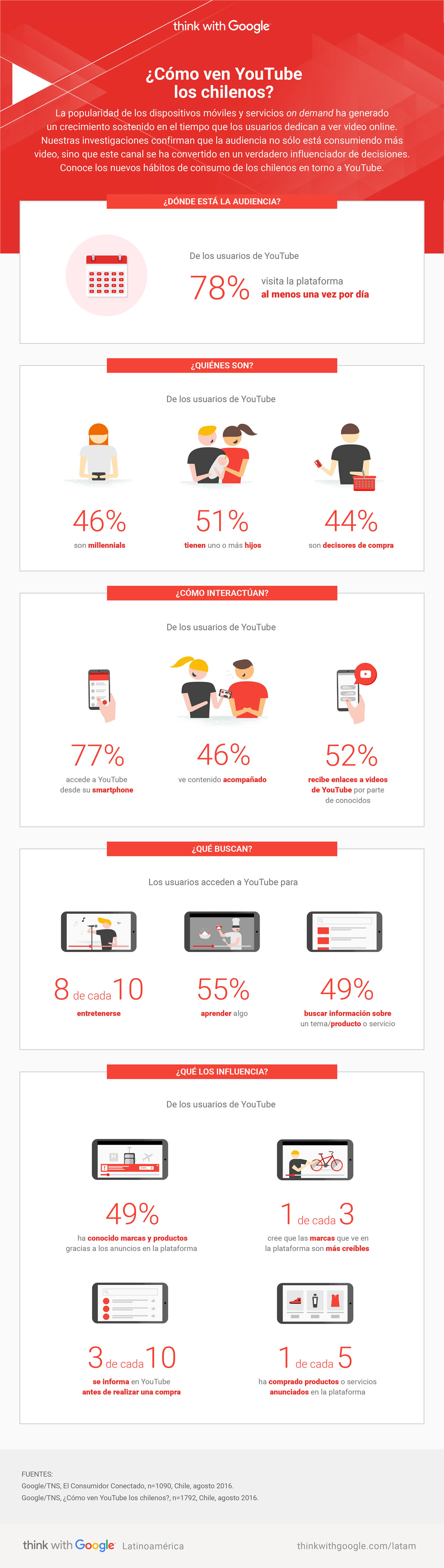 infografia-como-ven-youtube-los-chilenos